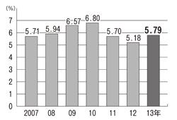 2013年 国保自治体アンケート結果 <br/>国保証未交付4万8千件 差押え5千件