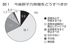 会員意見実態調査結果 <br/>原発「廃止」74% 5原発・エネルギー政策