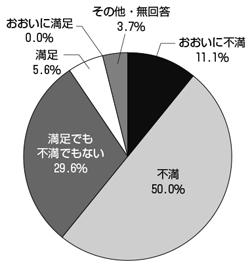 2016年度 会員意見実態調査  <br/>(2)診療報酬改定(歯科) 6割超が改定に不満